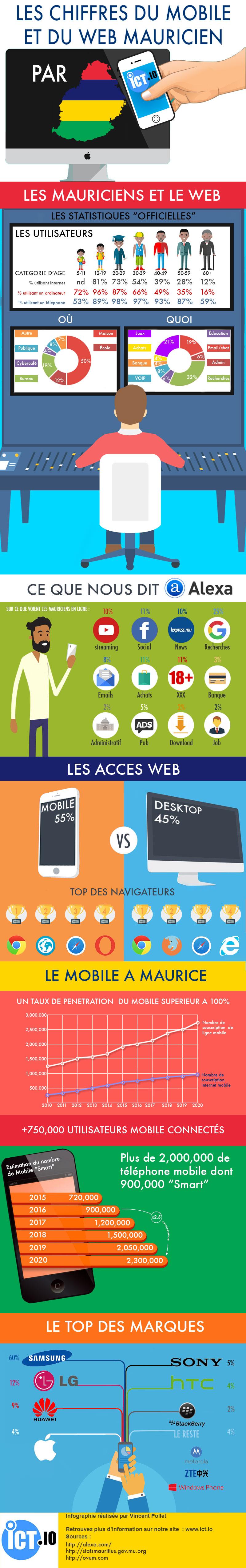 Infographie les chiffres du web et du mobile Mauricien