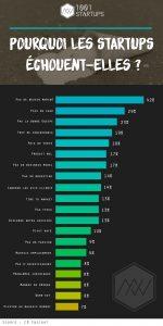 raisons-échec-startups.jpg