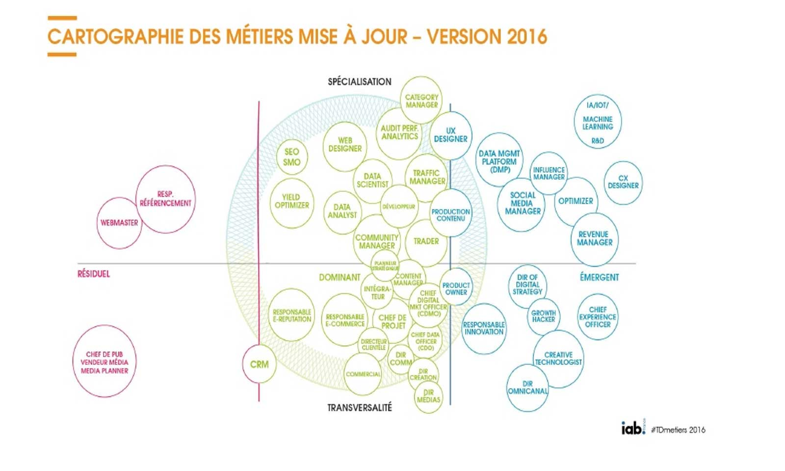 métiers du digital en 2016