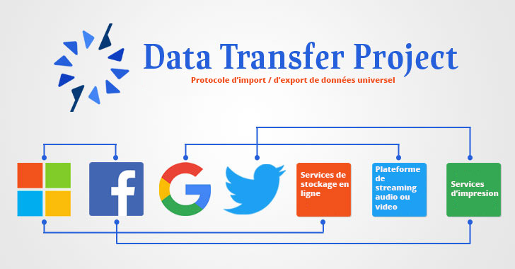 Data Project Transfer : les géants font alliance pour la portabilité des données !