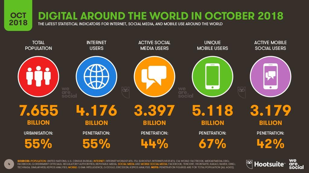 Hootsuite et We Are Social publient un état des lieux du digital dans le monde