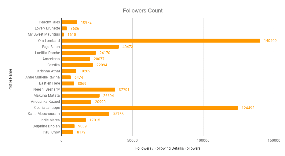 Followers-Count